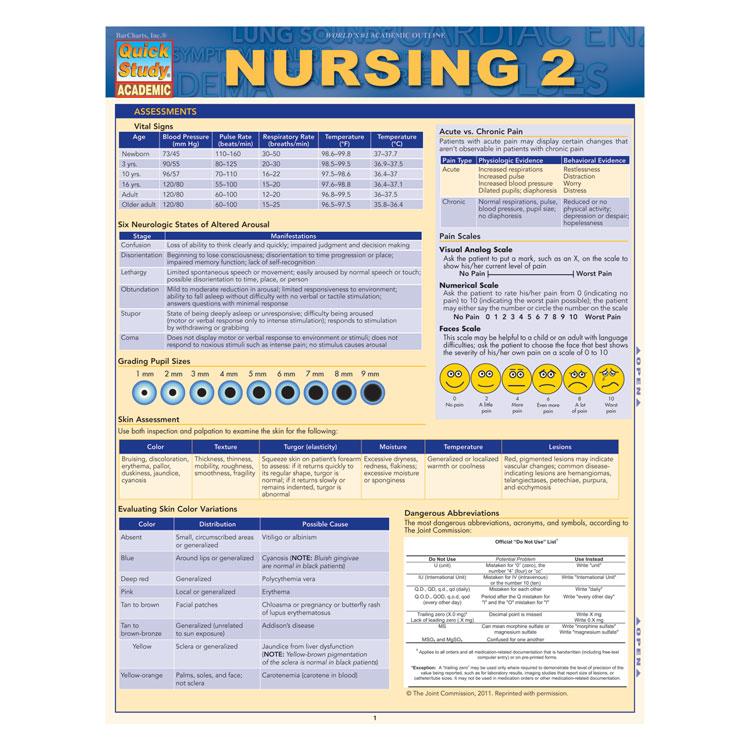 Study guide for nursing test