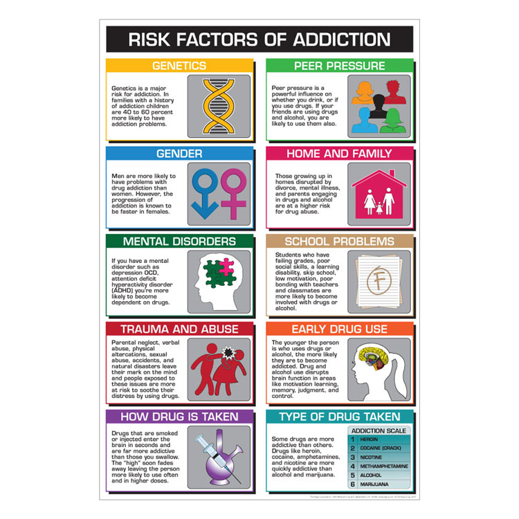 Drug Education Posters Risk Factors Of Addiction