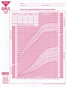 Growth Charts - Girls (100/Pkg)